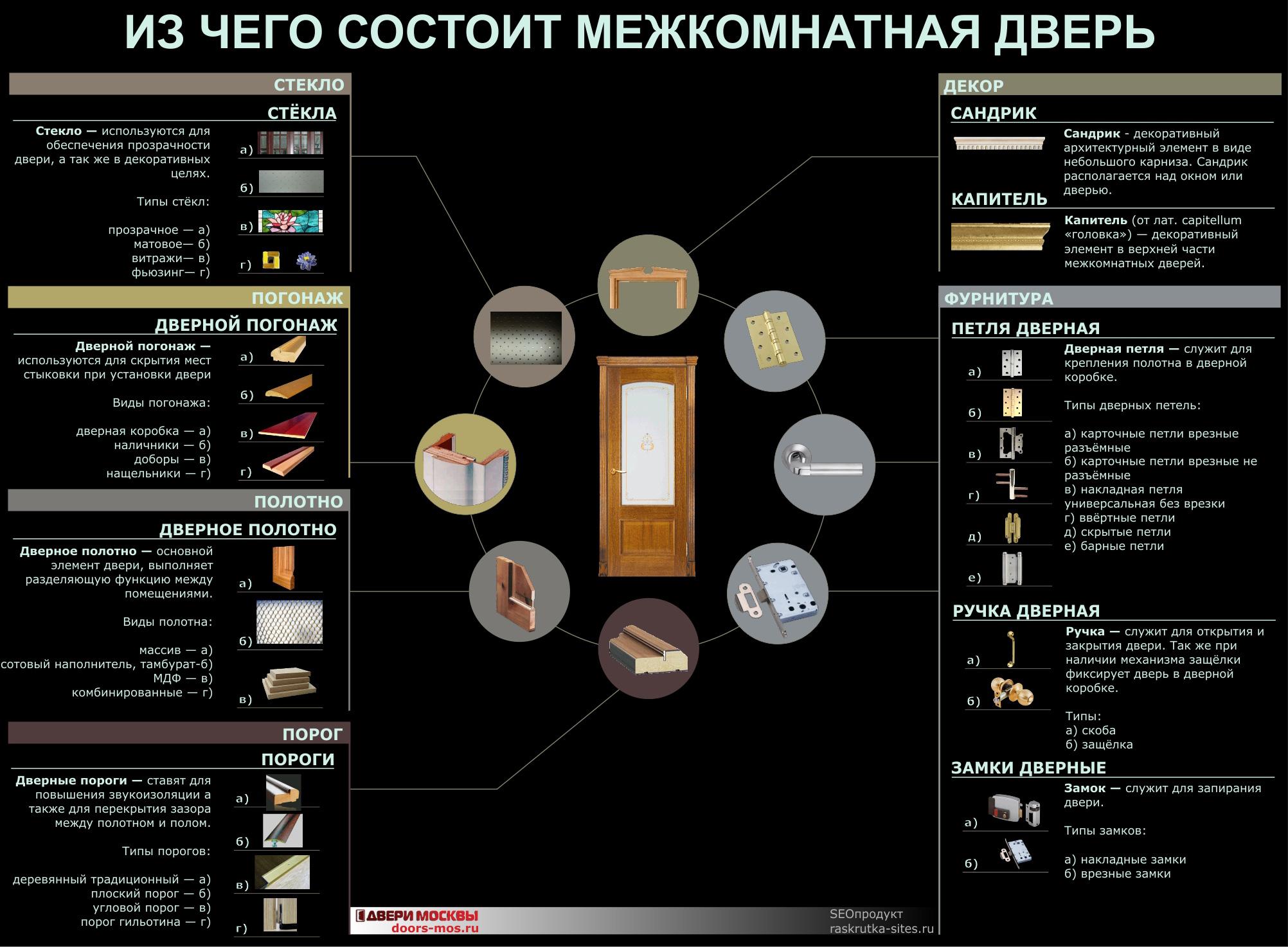 какие межкомнатные двери инфографика