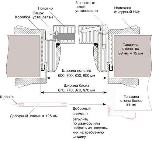 Монтаж двери с ввертными петлями видео